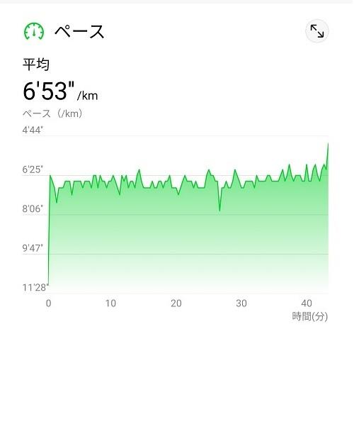 ランニングでの運動記録(ワークアウト記録)ヘルスケアペースチャート
