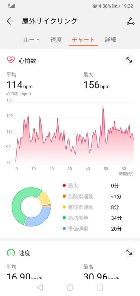屋外サイクリングの運動履歴(ワークアウト)チャート①