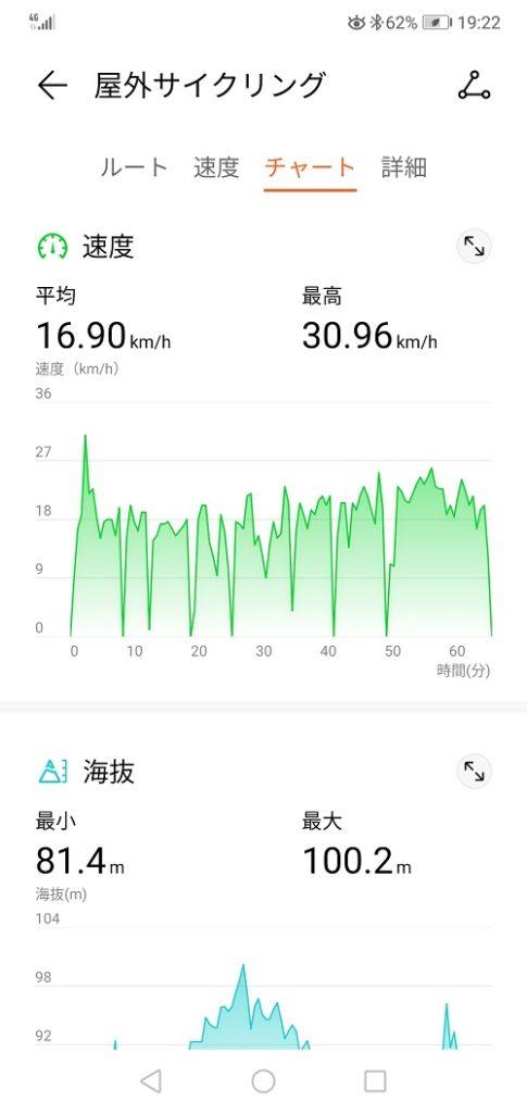 屋外サイクリングの運動履歴(ワークアウト)チャート②