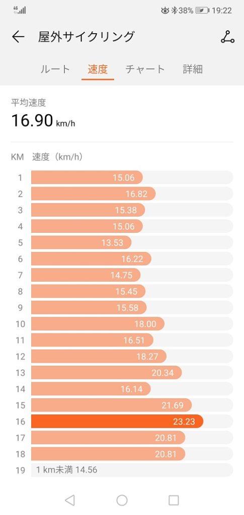 屋外サイクリングの運動履歴(ワークアウト)速度