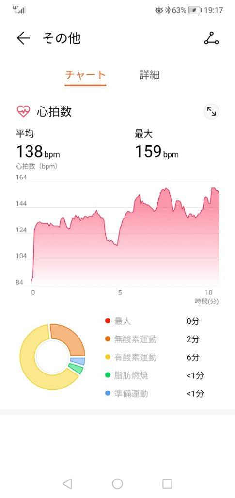 自由訓練での運動履歴(ワークアウト記録)チャート
