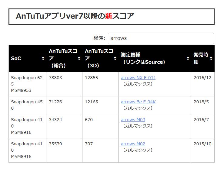 まず、私が以前使っていた、富士通のarrows M03を検索してみます。