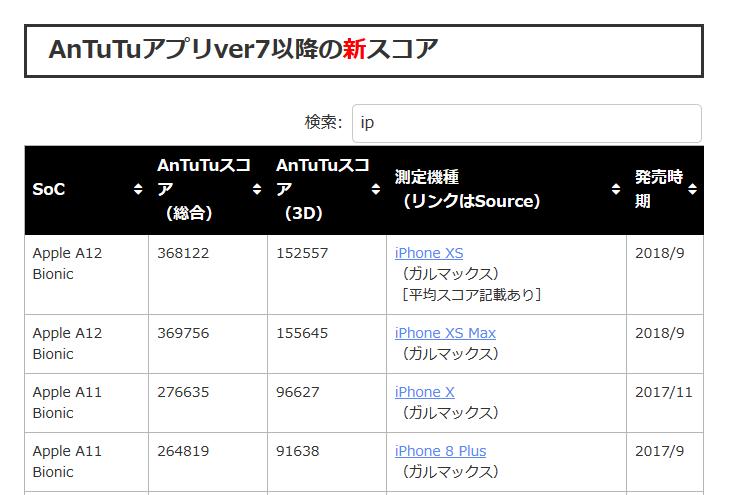 ☑Apple【 iphone XS】の検索結果