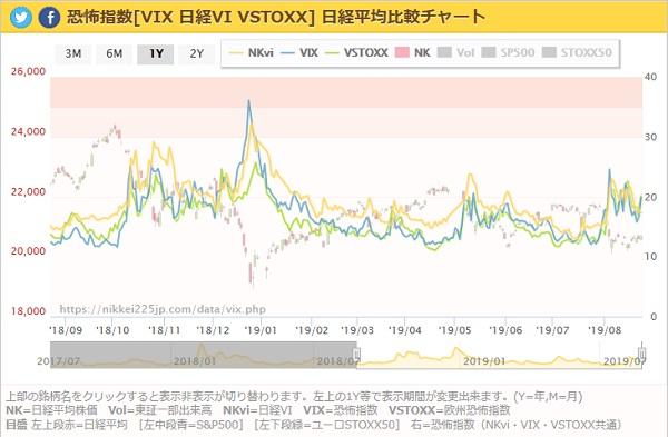 恐怖指数VIX