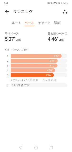 ランニング5キロ走最高記録