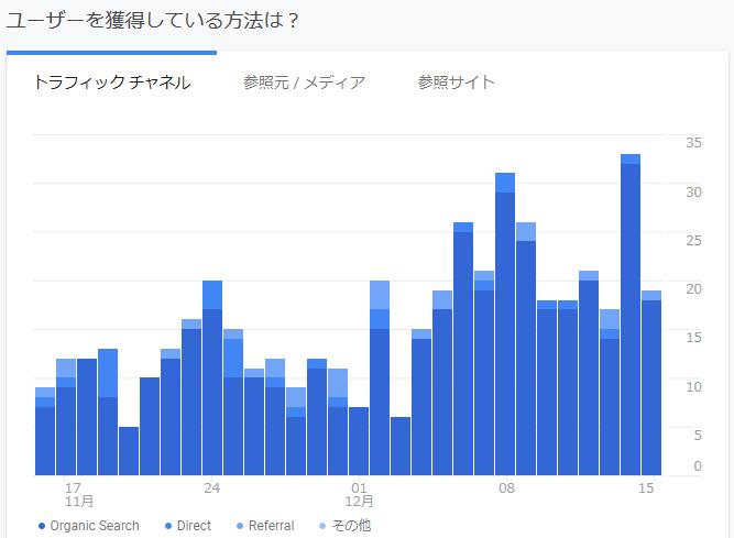 ブログの検索流入は順調に増えている