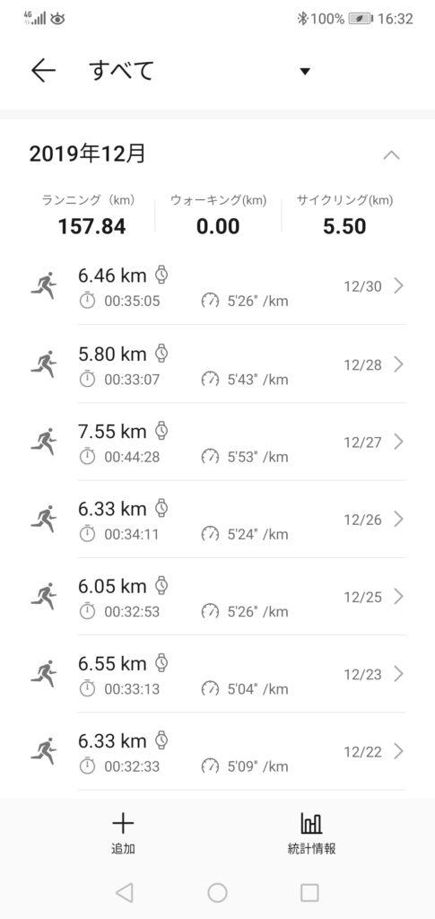 走行距離は、過去最高の150キロを超えました。157.84キロでした。