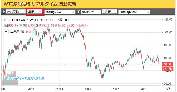 wti原油先物価格リアルタイムチャート週足