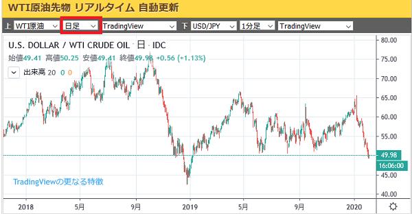 リアルタイム チャート 原油