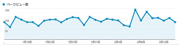 先月に比べて1,000pvほど伸びました!