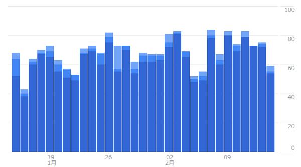 検索流入は増えているが、頭打ち?
