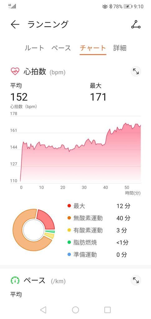 心拍数異常を感じる前の12月中旬までのデータ【ファーウェイ・ヘルスケアアプリ】