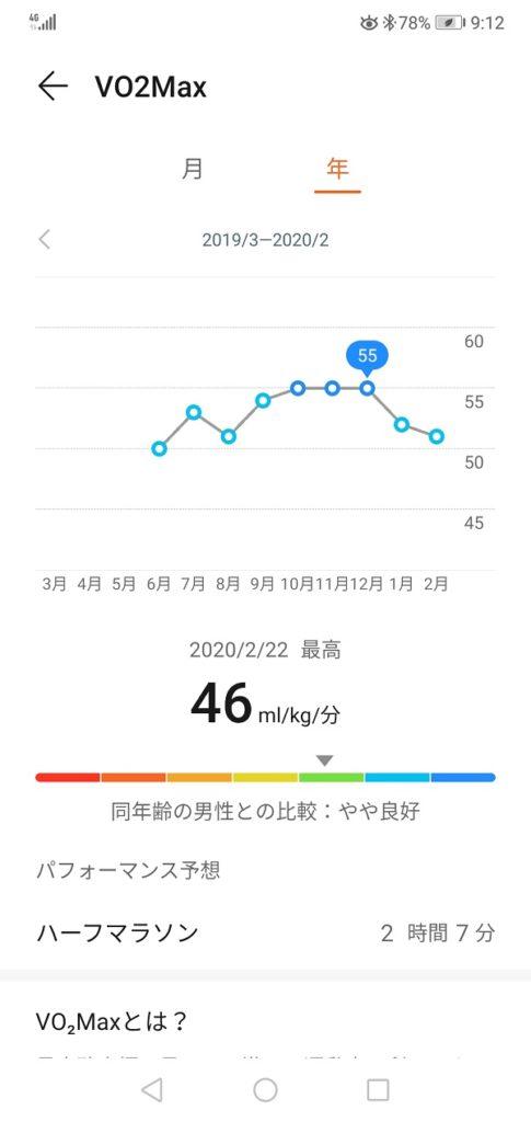 VO2Maxの推移【ファーウェイ・ヘルスケアアプリ】