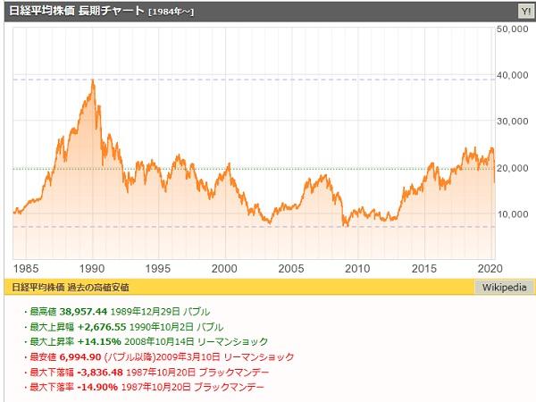 日経平均の1984年からのチャート