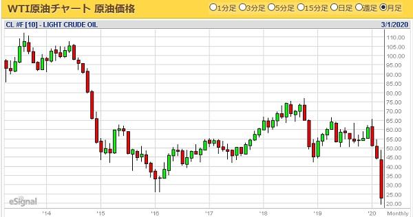 WTI原油チャート