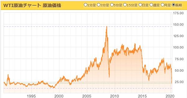 長期WTI原油チャート