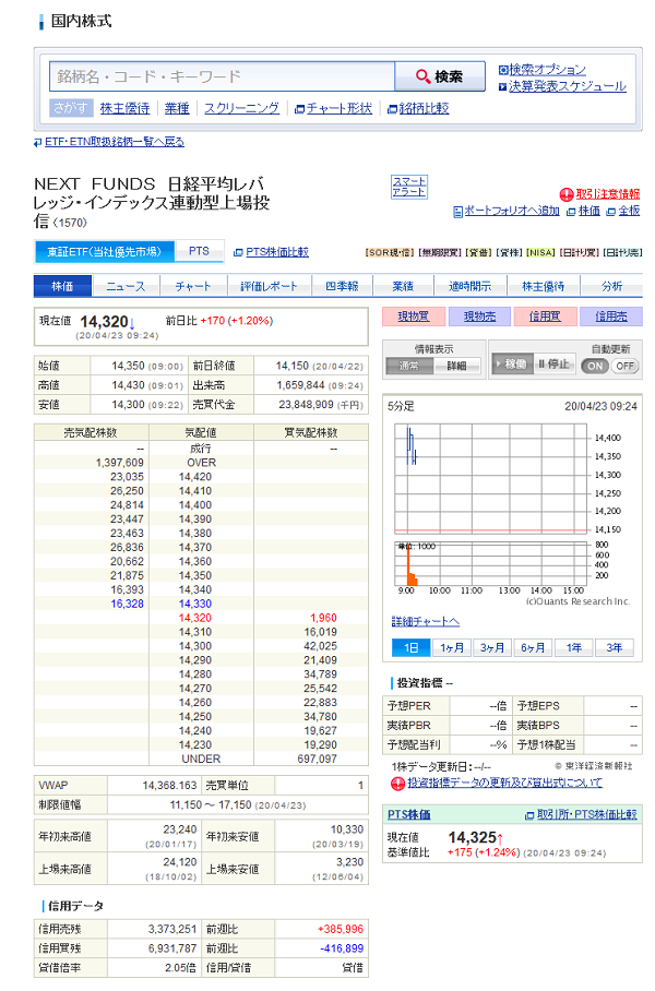 1570 NEXT FUNDS 日経平均レバレッジ・インデックス連動型上場投信 株価