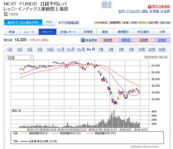 1570 NEXT FUNDS 日経平均レバレッジ・インデックス連動型上場投信 6カ月チャート