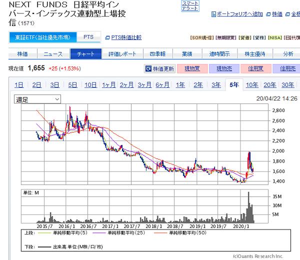 1571 NEXT FUNDS 日経平均インバース・インデックス連動型上場投信 過去5年のチャート