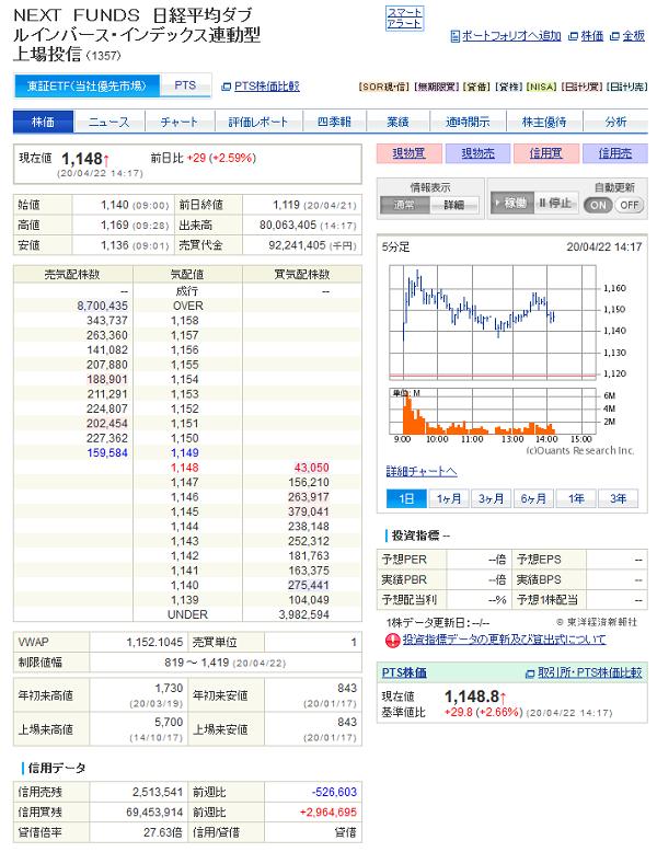 1357 NEXT FUNDS 日経平均ダブルインバース・インデックス連動型上場投信