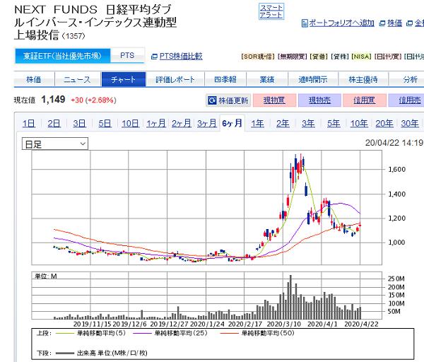 NEXT FUNDS 日経平均ダブルインバース・インデックス連動型上場投信過去6カ月チャート