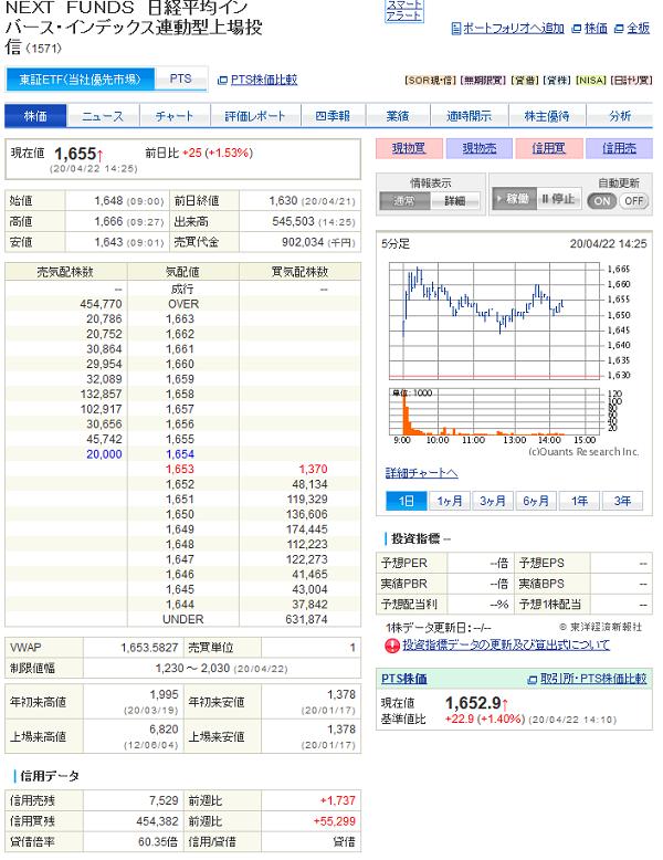 1571 NEXT FUNDS 日経平均インバース・インデックス連動型上場投信