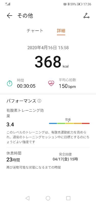 データ① 368kcal