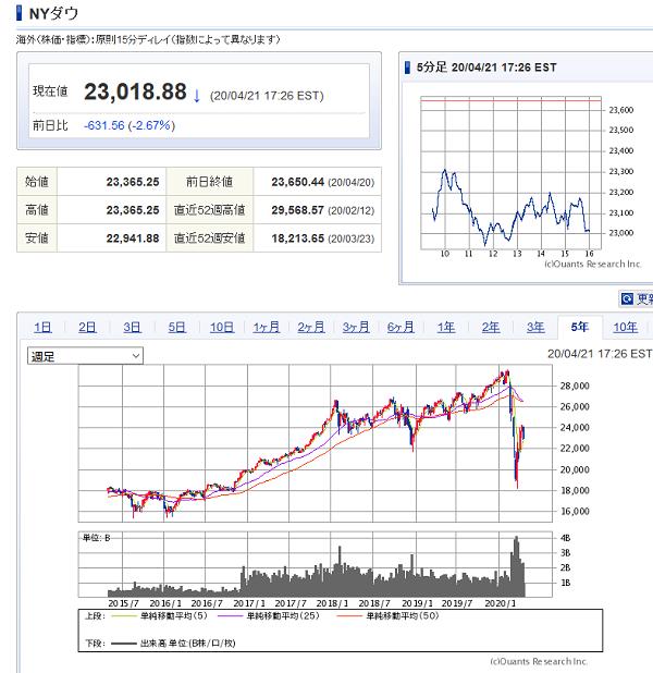 NYダウ5年のチャート