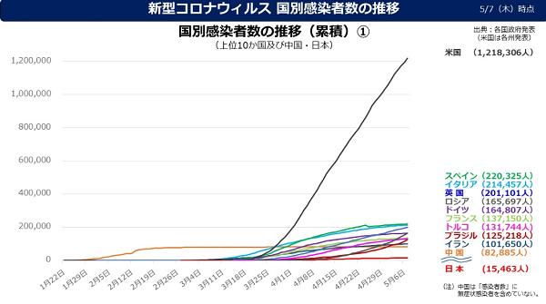 新型コロナウィルス 国別感染者数の推移