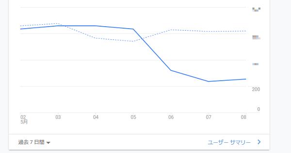 ブログの検索流入(順位)下げ止まった?グーグルアップデート後の影響!