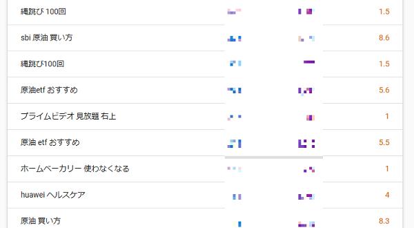 まずこちらが、過去28日の検索順位です。アクセスの多い順に並んでいます