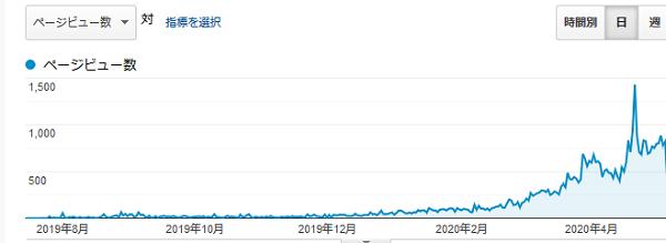 月1万円に到達するまでのアナリティクスのPV数推移