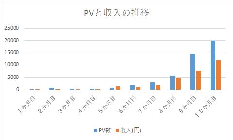 PVと収入の月1万円稼ぐまでのグラフ
