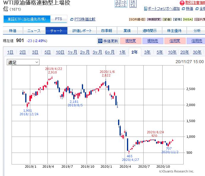 原油ETFチャート