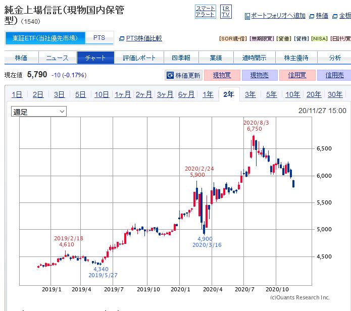 金ETFチャート