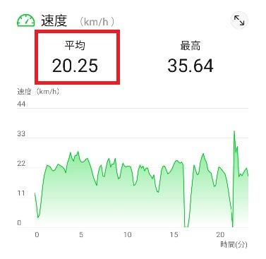 自転車平均時速20キロ