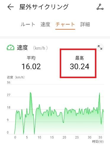 自転車時速30キロ