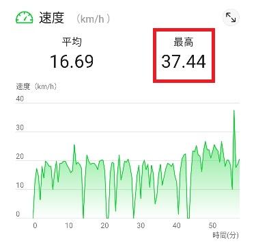 自転車時速40キロ