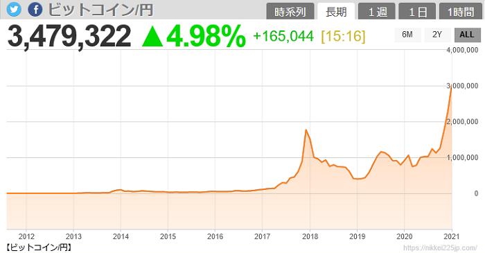 ビットコイン過去のチャート