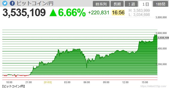 2021/1/ビットコイン350万円突破