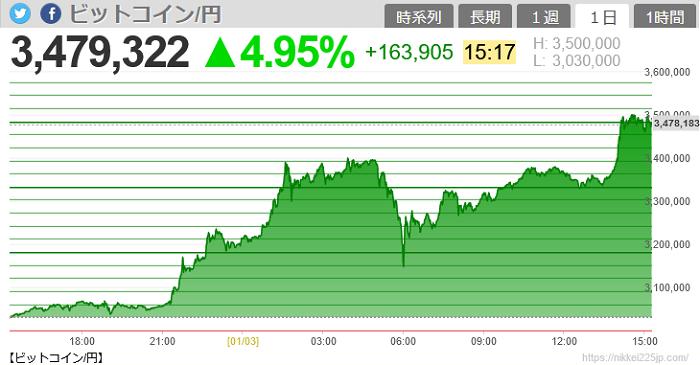 ビットコイン300万円突破