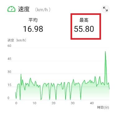 自転車時速50キロ