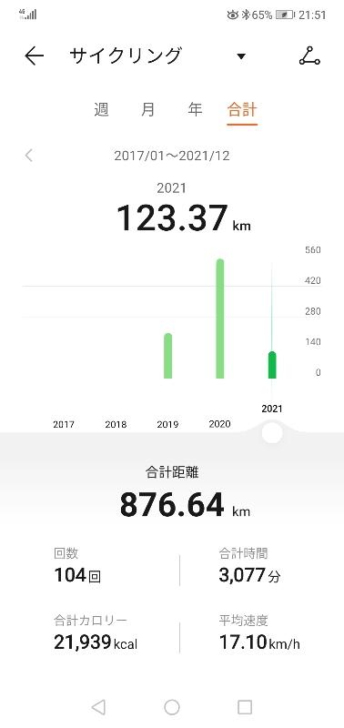 サイクリングの今までのデータ