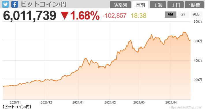 ビットコイン6カ月チャート
