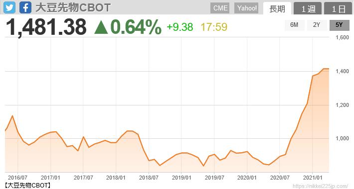 大豆先物価格5年チャート