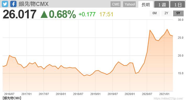 銀先物価格5年チャート