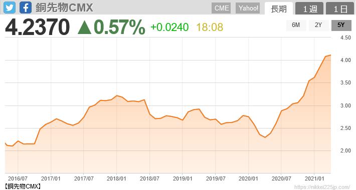 銅先物価格5年チャート